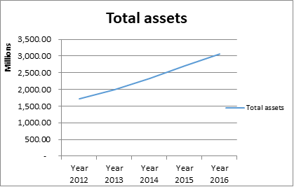 Total assets 20116