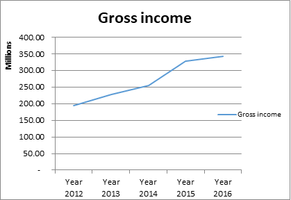gross income 2016